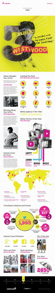 cannes_lions_infographics_1970
