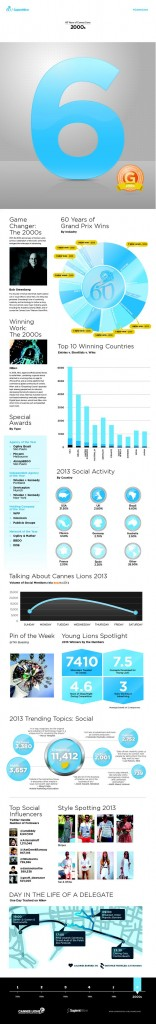 cannes_lions_infographics_2000