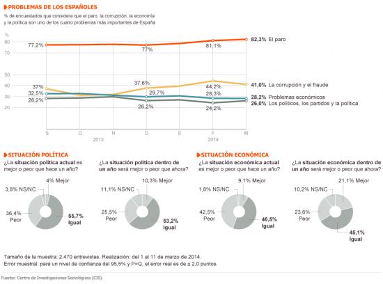 Los problemas de los españoles, barómetro CIS marzo 2014.