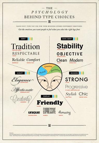 Tipografía y psicología.