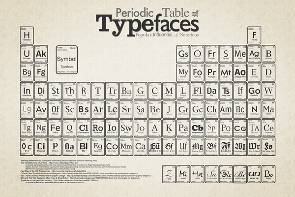 Tabla periódica tipográfica.