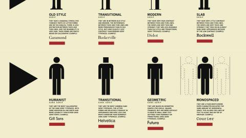 5 estupendas infografías sobre tipografía.