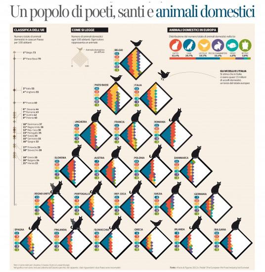 Animales domésticos en Europa, para el Corriere cela Sera.