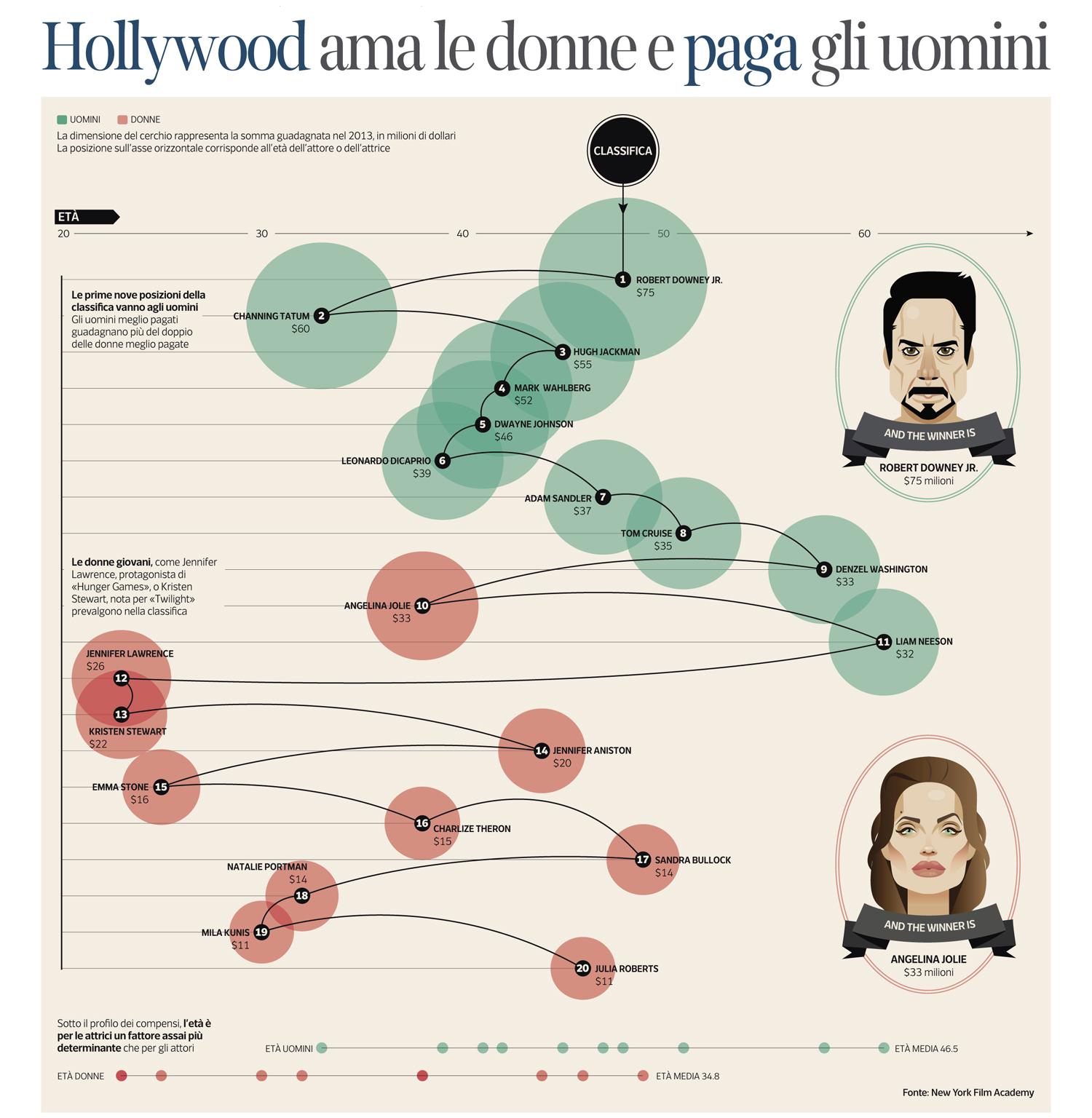 Salarios de Hollywood, para Il Corriere dela Sera - La Lettura