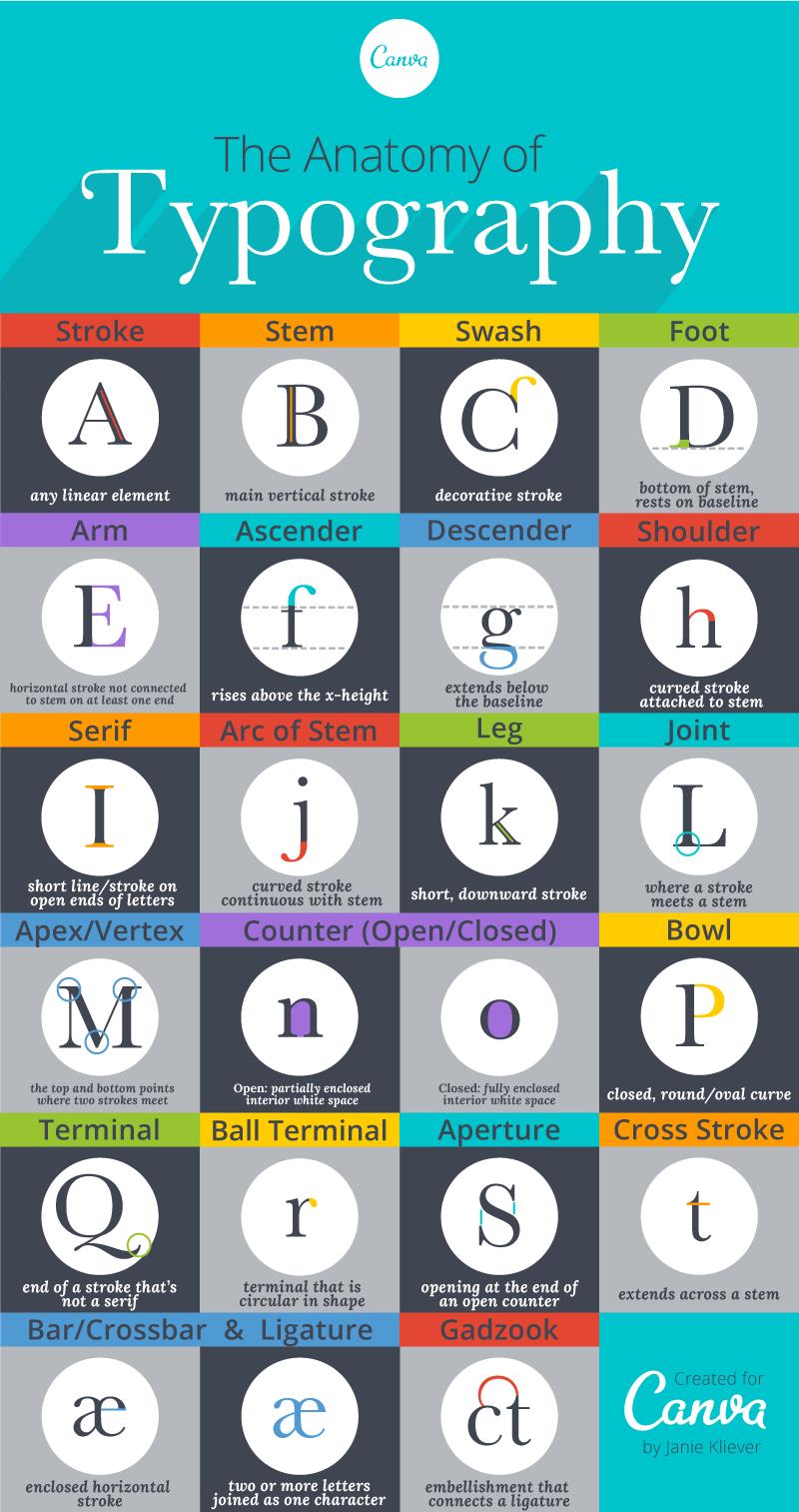 Glosario ilustrado de términos tipográficos. - blogartesvisuales