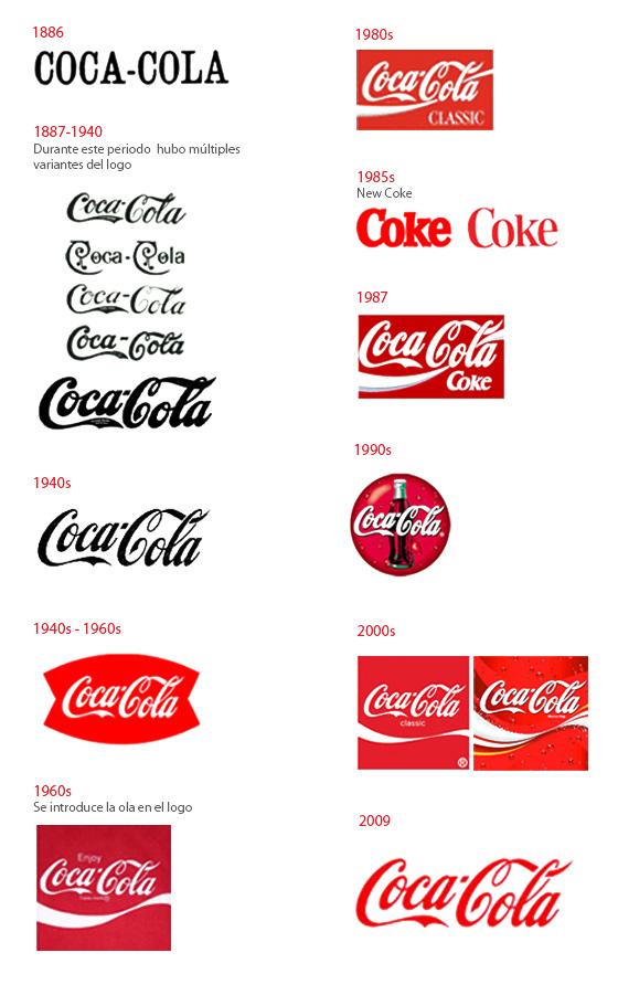 Evolución logotipos Coca Cola