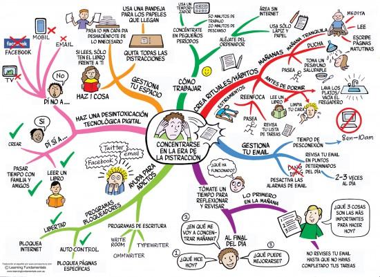 Mapas mentales: Concentrarse en la era de la distracción