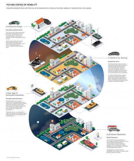 El futuro de las zonas urbanas y la movilidad