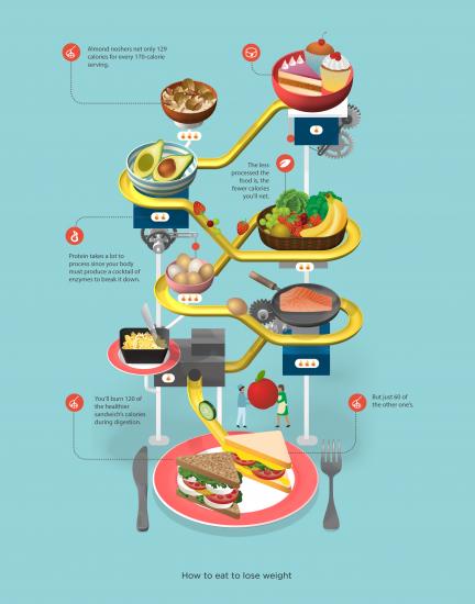 Infografía, cómo comer para perder peso