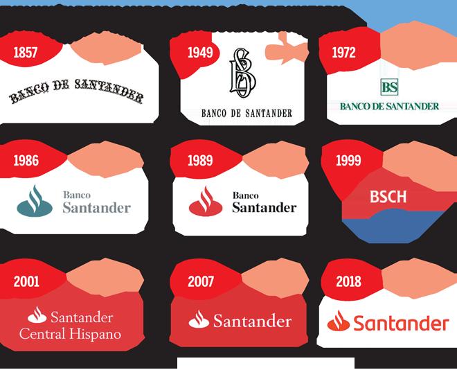 Evolución de la marca Santander