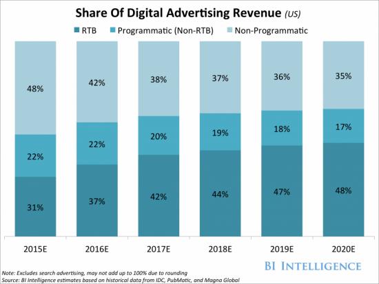 Publicidad digital y programática