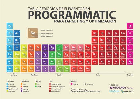 elementos compra programática