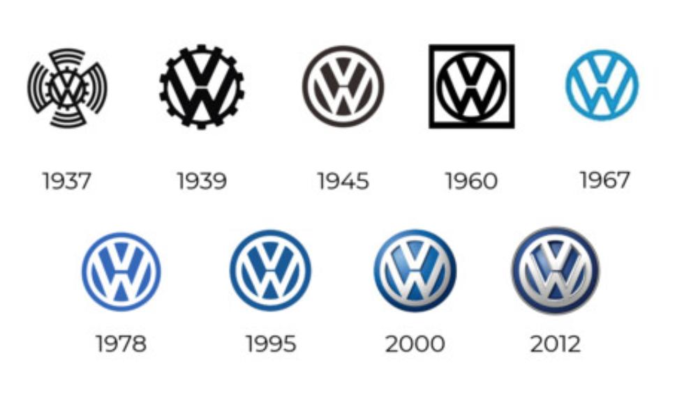 Evolución Volkswagen