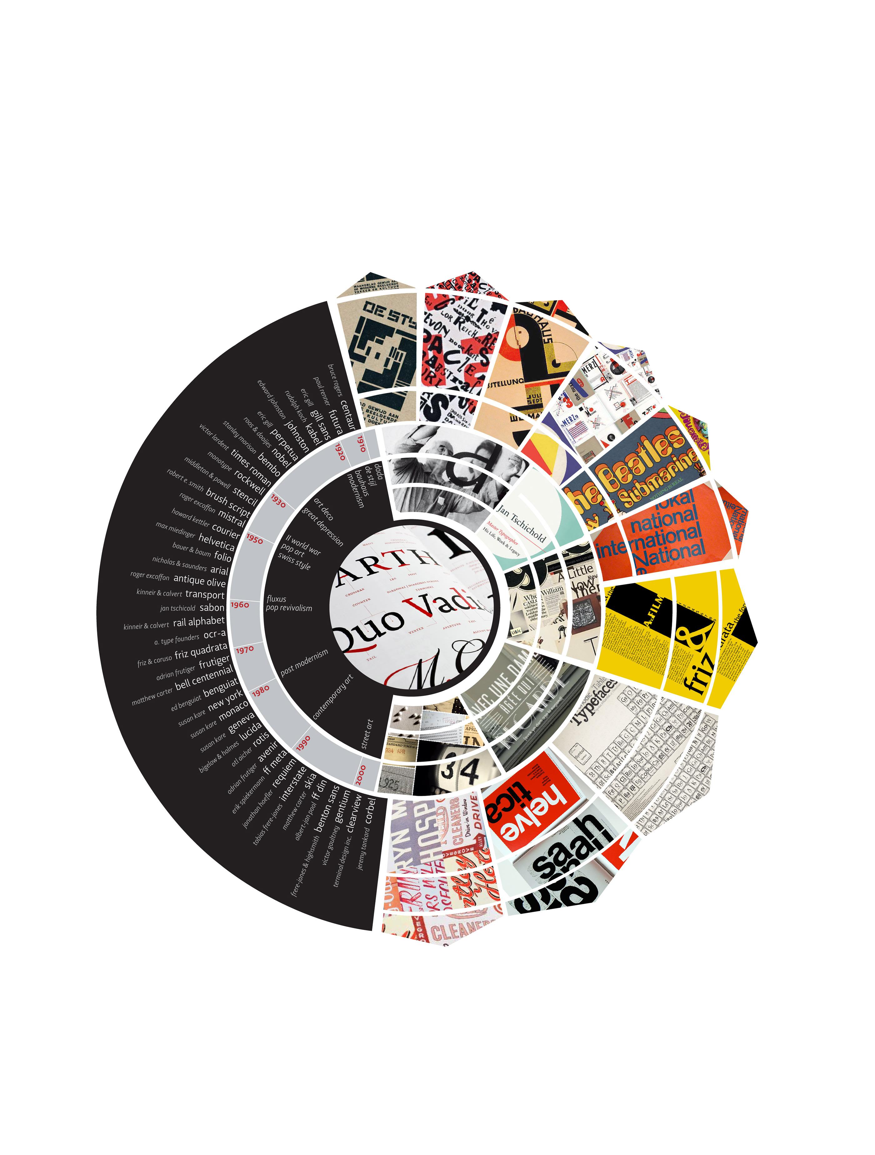 Typography-Timeline