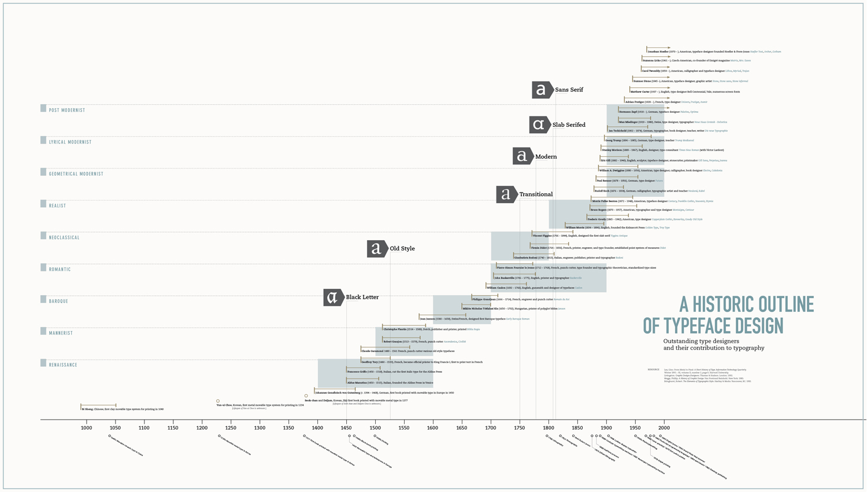 Cronología tipográfica