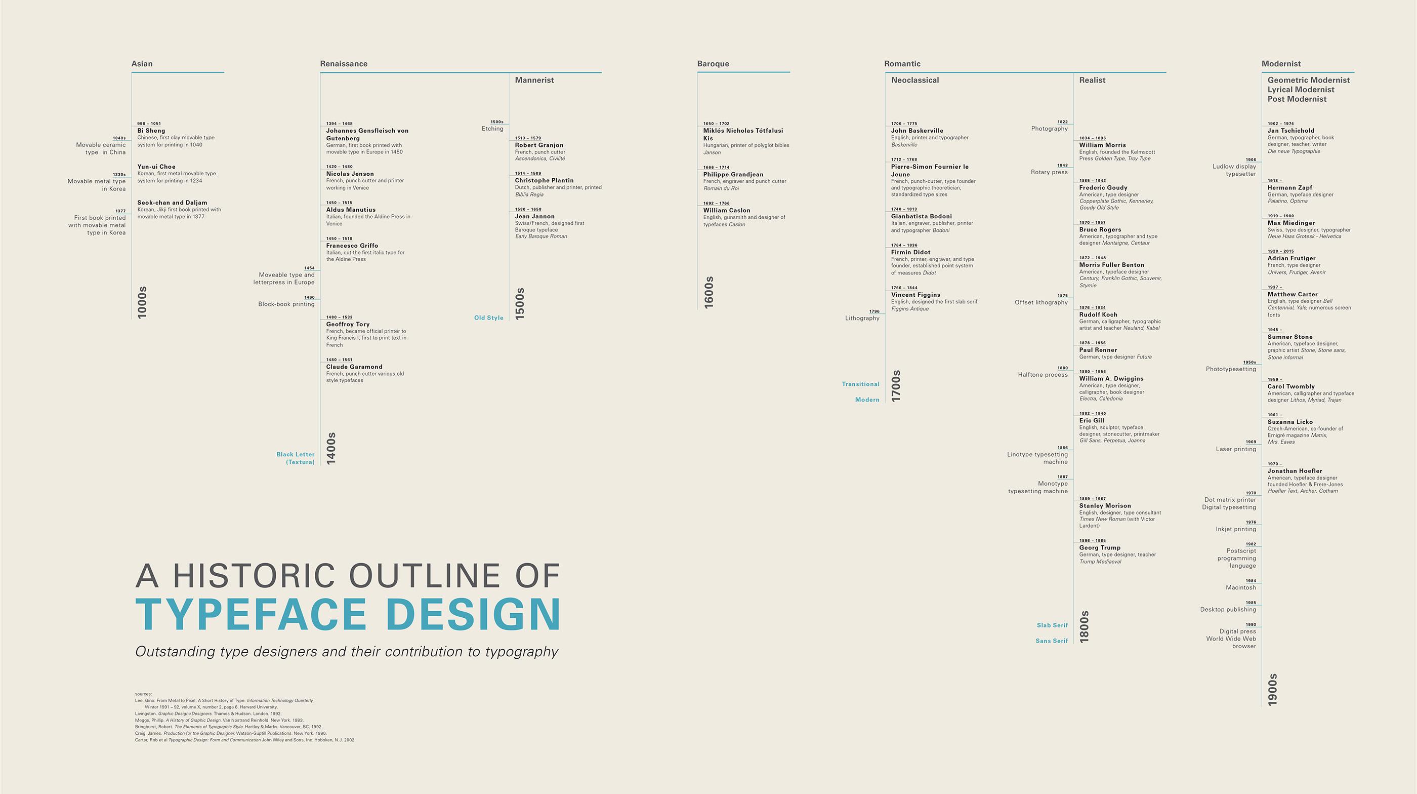Cronología del diseño tipográfico