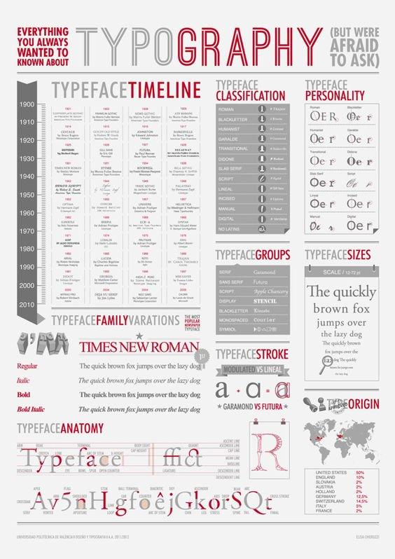 Todo o mucho sobre tipografía en esta infografía