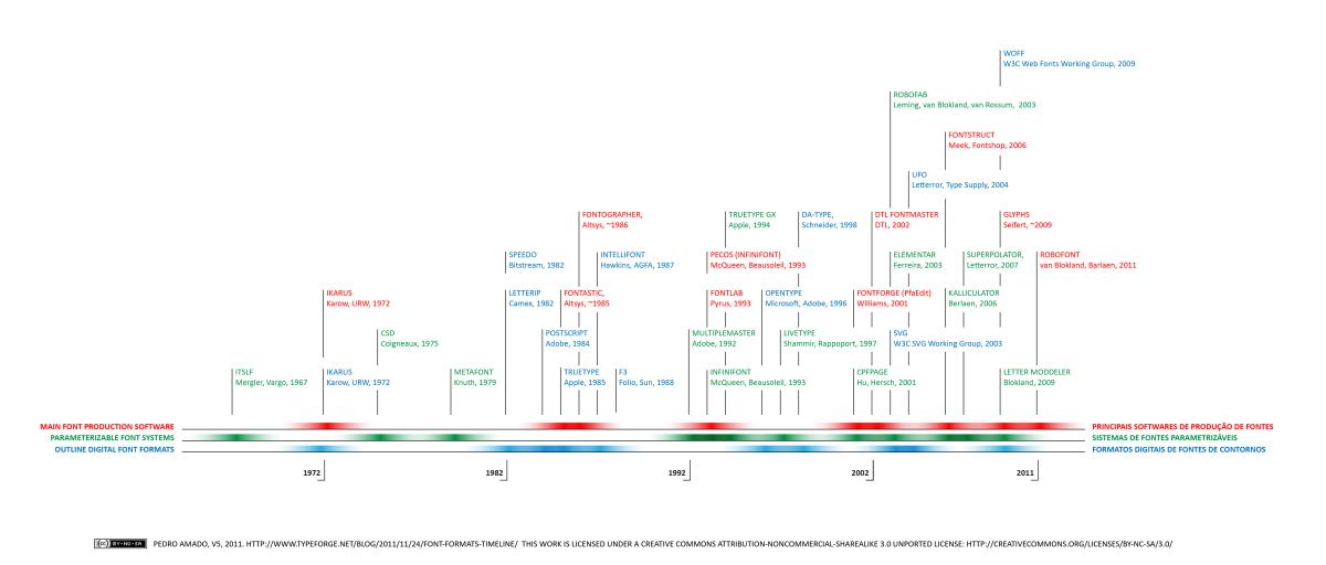 timeline_formatos
