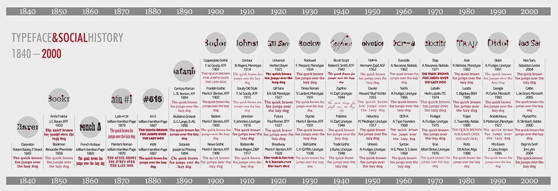 Timeline Tipografía