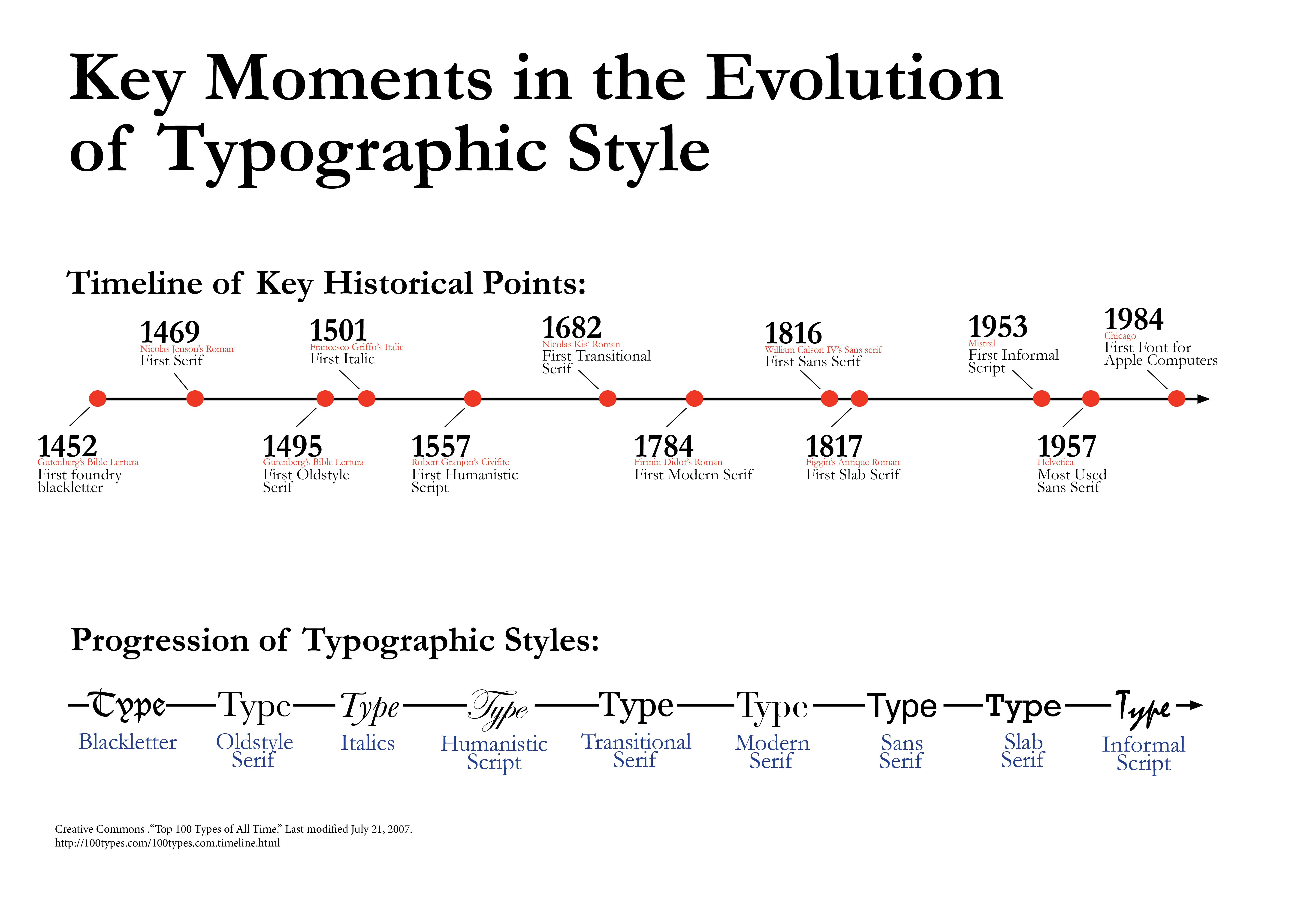 Momentos en la evolución tipográfica