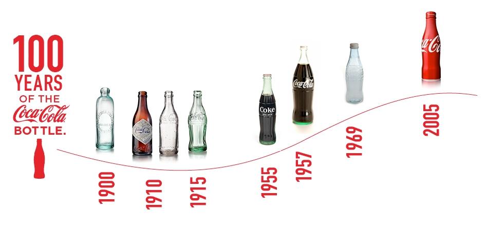 Evolución de la botella de Coca-Cola