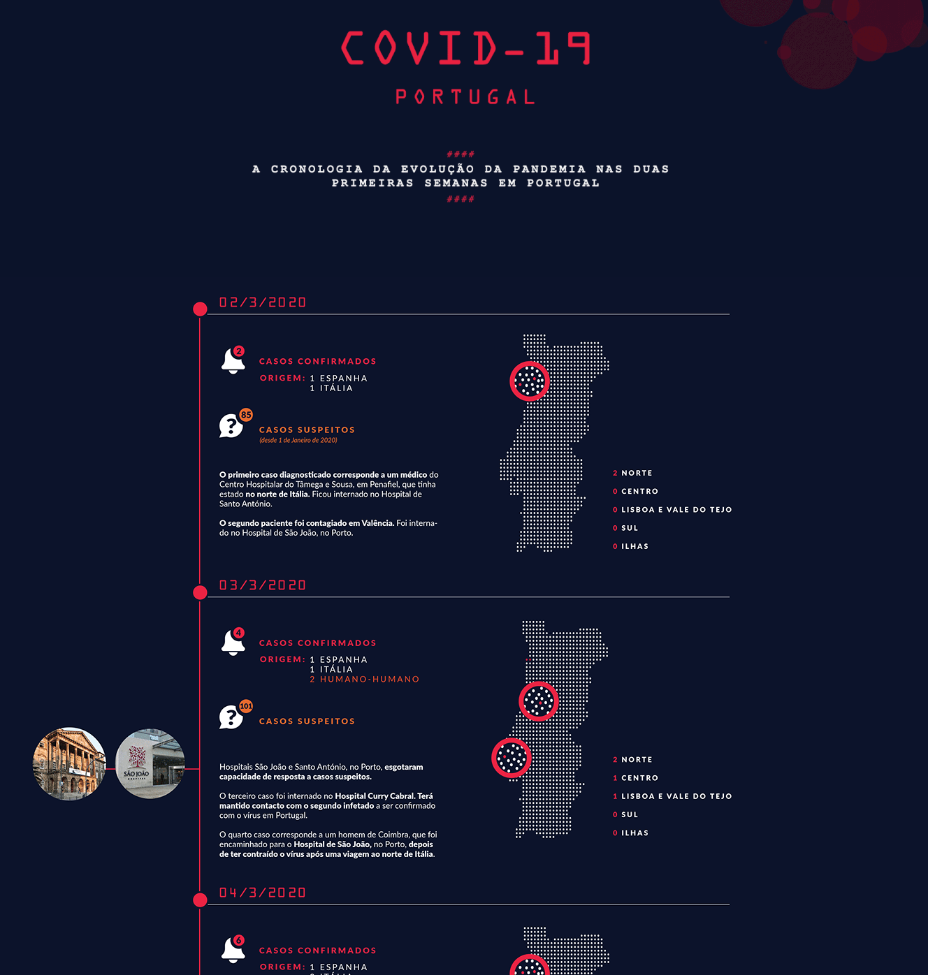 Infografía de la pandemia en Portugal, de Márcia Quintela Viana